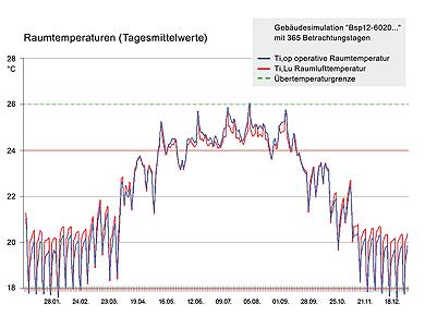 Grafik: VDI 6007 Raumtemperaturen