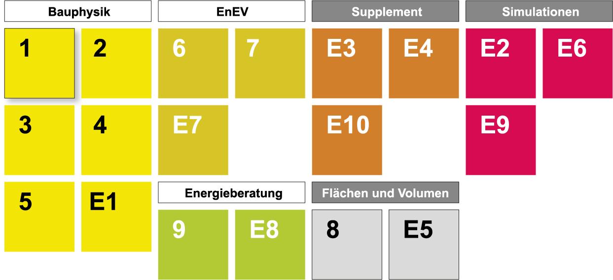Übersicht der DÄMMWERK-Module
