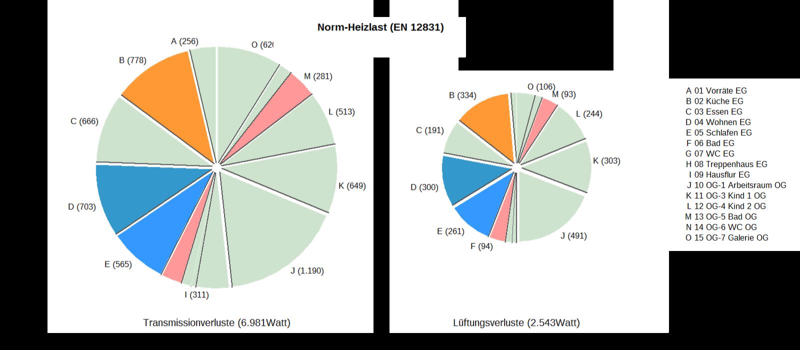 Norm-Heizlast (EN 12831)